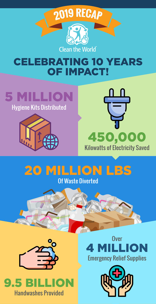 Clean the World - 2019 Recap Infographic - part 1