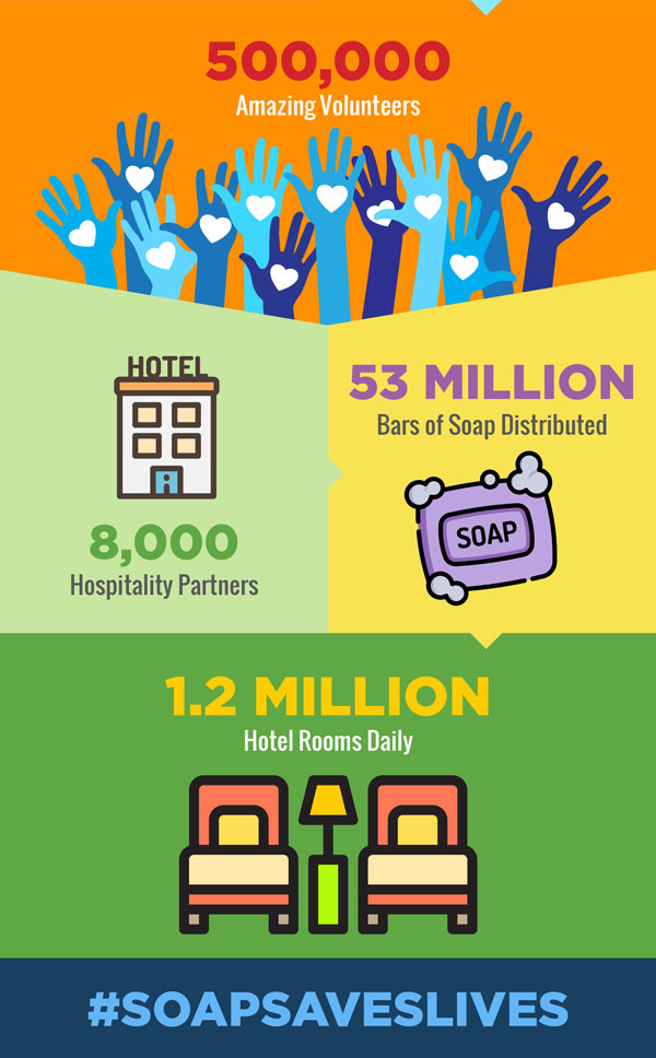 Clean the World - 2019 Recap Infographic - part 2